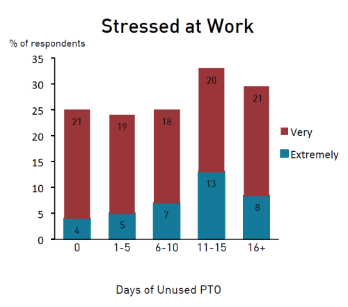 stressed-at-work-graph