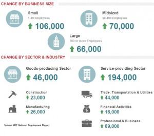 ADP Dec 2014 jobs graphic