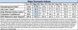Econ indices Dec 2014