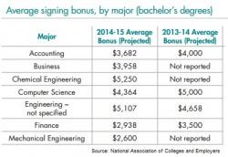 NACE signing bonus