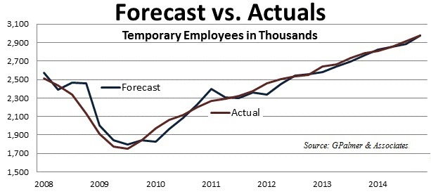 Employers Forecast to Increase Use of Temp Agencies By 10 5