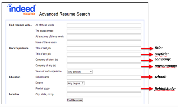 from the main search box the screenshot below highlights those options and the corresponding operator that will work throughout indeed indeed1 - Indeed Search Resumes