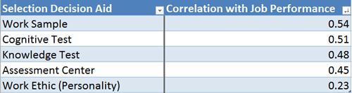 tests-correlation-chart