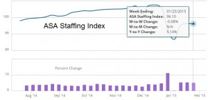 ASA Staffing Index 1.2015