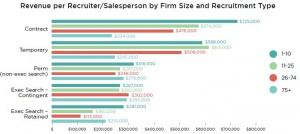 Bullhorn-revenue by recruiter type