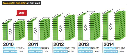 Dice-IT-survey-pay-graphic