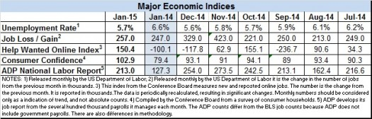 Econ data Jan 2015