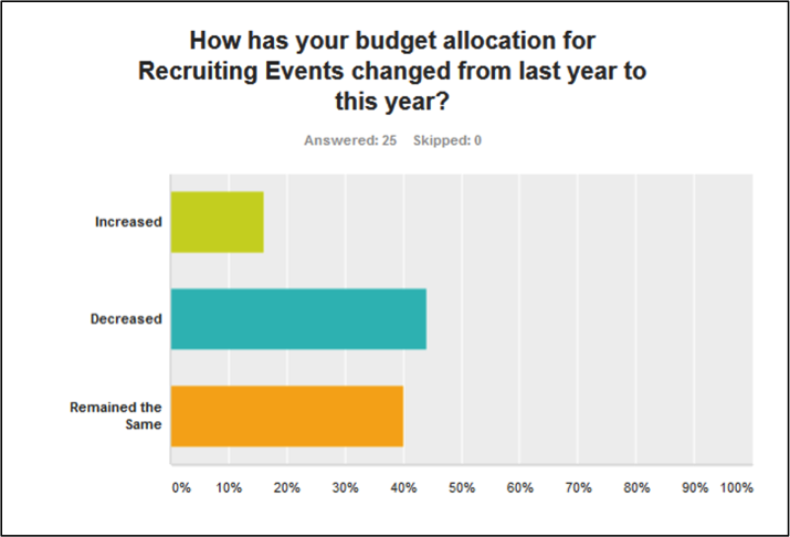 Fig. 3: Recruiting Events Budget Allocation                                                                                                   (Source: talent.imperative inc 2014 Recruiting Events Survey, n=25)