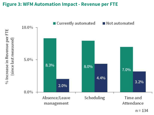 How Automated Workforce Planning Can Free Managers For