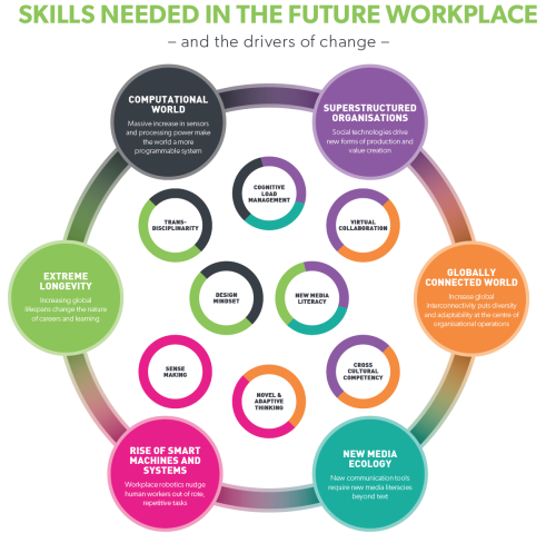 feb-3-2015-skills-needed