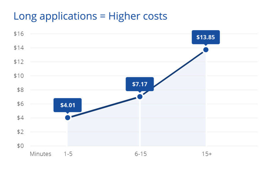 long applications - higher costs