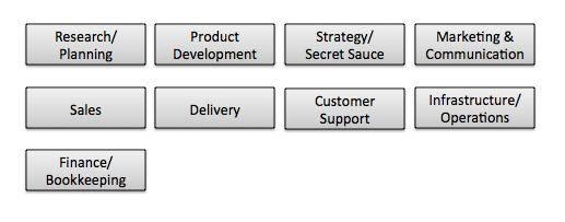 task-org-chart