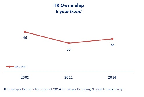 trend in ownership