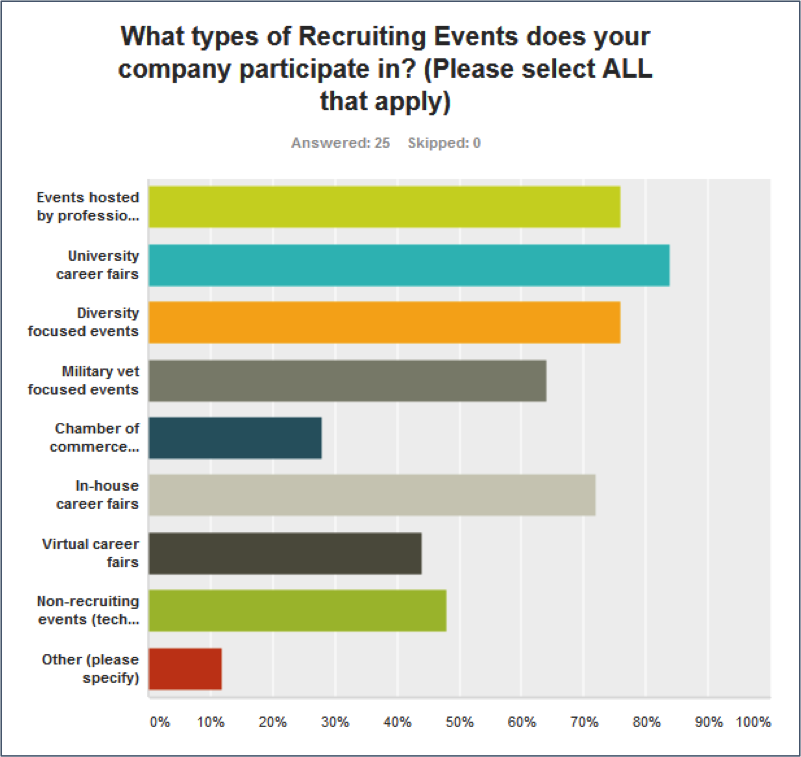 types of recruiting events