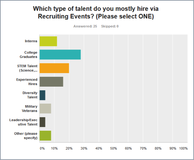 Fig. 2: Type of Talent Hired from Recruiting Events                                                                                      (Source: talent.imperative inc 2014 Recruiting Events Survey, n=25)