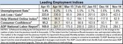 Economic Indicators April 2015