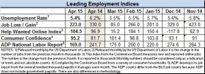 Economic Indicators April 2015