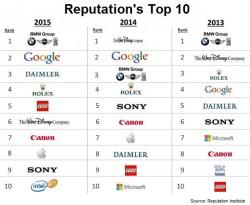 Reputation top 10 2015