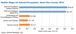 Silicon Valley pay disparity chart