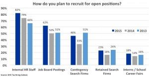 Tax hiring outlook 2015