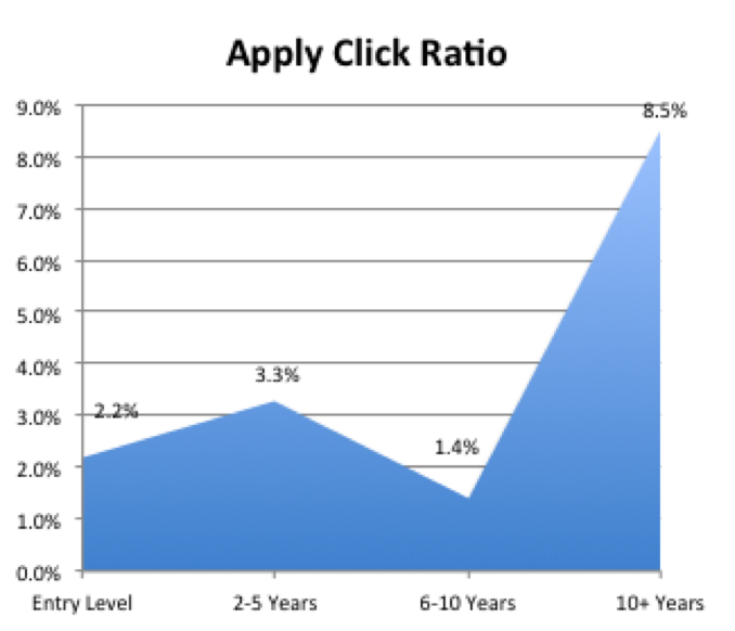 apply click ratio
