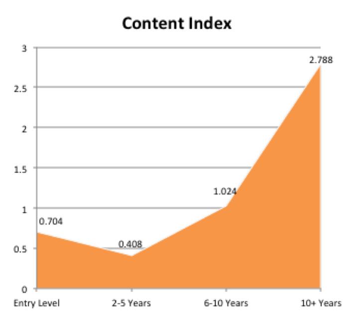 content index