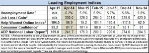 prelim econ indicators april 2015