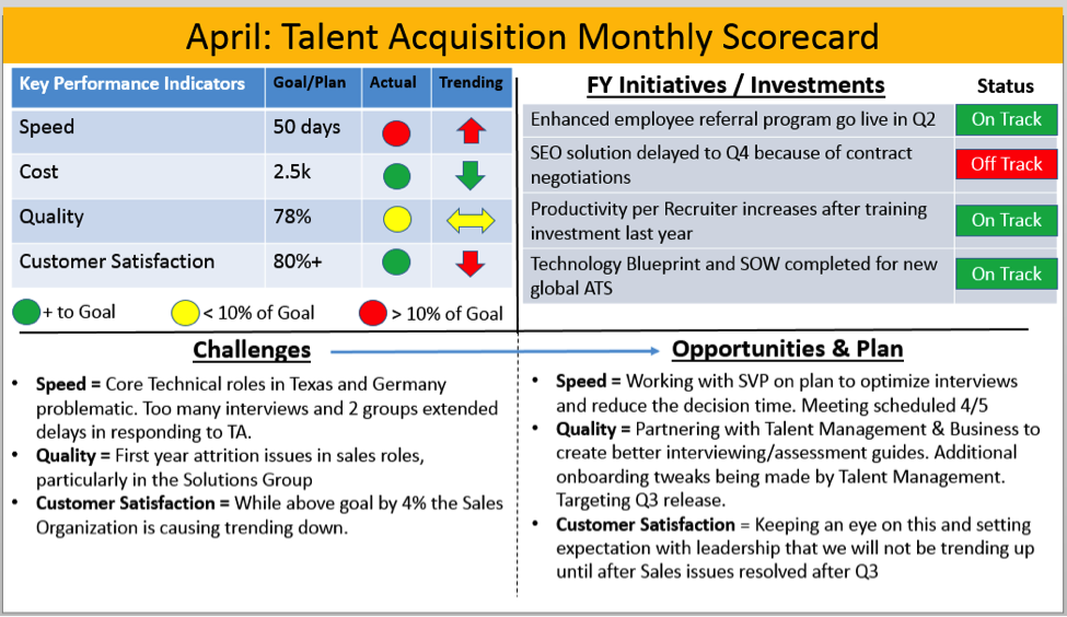 The ultimate talent acquisition performance scorecard ere over the years i have refined and tweaked my scorecards based on feedback from the business observations on what resonated with executives and how best to pronofoot35fo Images