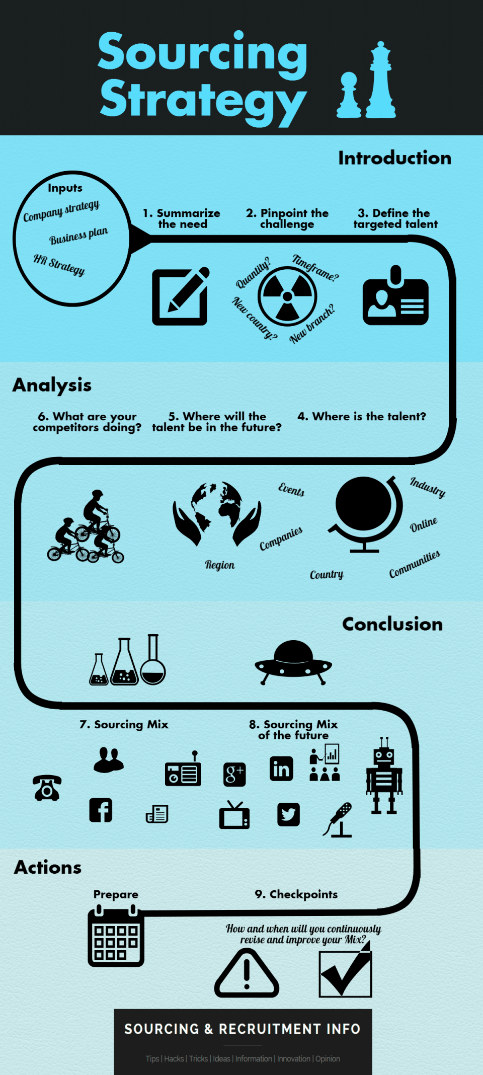 Sourcing-Strategy infographic