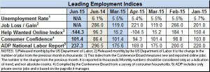 Econ indices June 2015.1