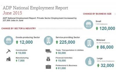 ADP June 2015 report