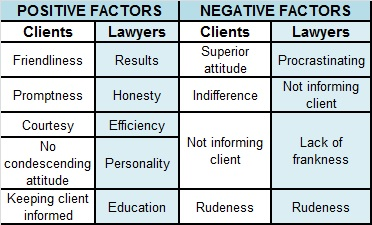Attorney traits