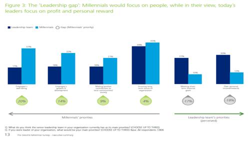 deloitte-millennial-survey-1