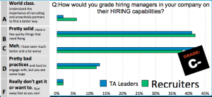 From ERE's annual State of Talent Acquisition survey: the grade that managers get on their hiring capabilities