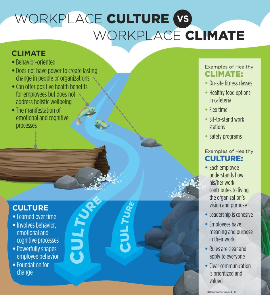 workplace culture is the key to creating better employee well key components of employee well being