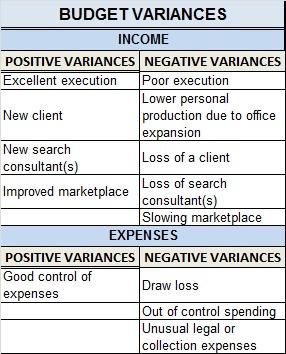 Budget Variances