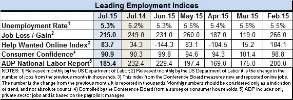 Econ indices July 2015