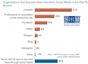 SHRM social media sourcing survey