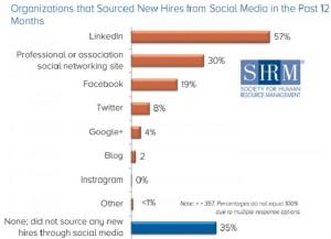 SHRM social media sourcing survey