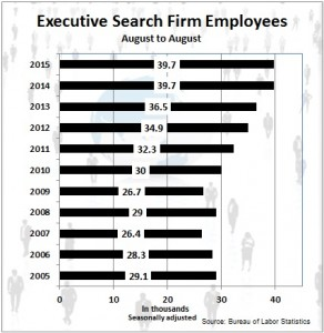 Executive search employees July 2015