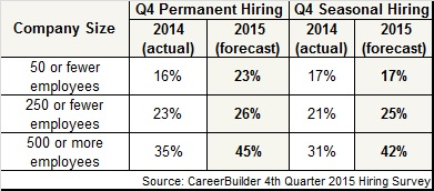 CB-4th-Q-2015-forecast