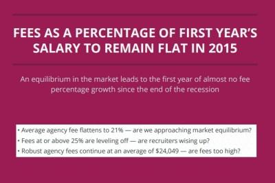 Bounty Jobs fee report 2015