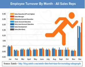employee turnover by month