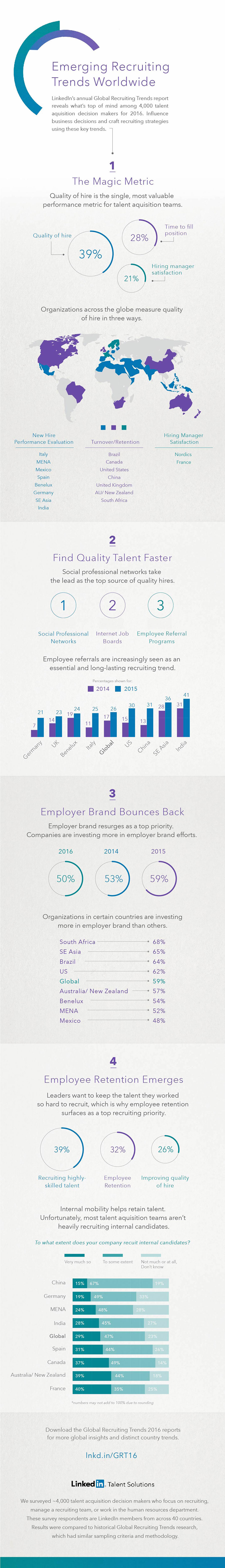 global-recruiting-trends-2016-infographic