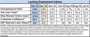 Emp Indices Dec 2015