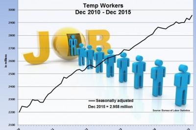 Temp workers Dec 2015