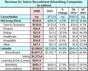 Recruitment revenue Q4 2015