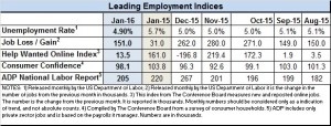 Leading indicators Jan 2016