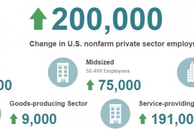 ADP graphic March 2016