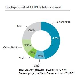 AON Hewitt CHRO study